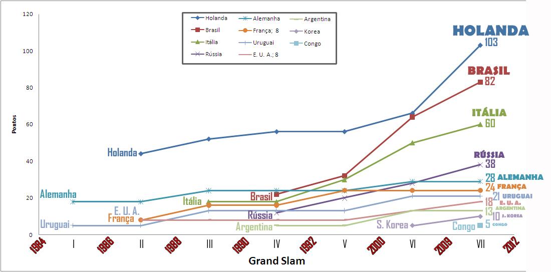 Conclusão do VII Grand Slam atualiza gráfico da Corrida dos Campeões desde  o início dos tempos até a 7ª geração do botão 512f86c7b0224